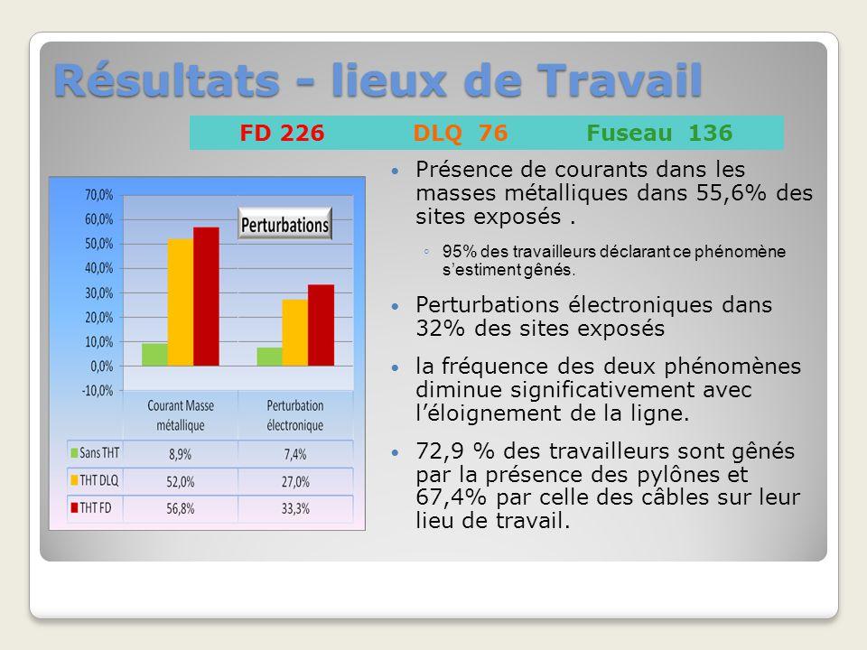 Résultats - lieux de Travail Présence de courants dans les masses métalliques dans 55,6% des sites exposés.