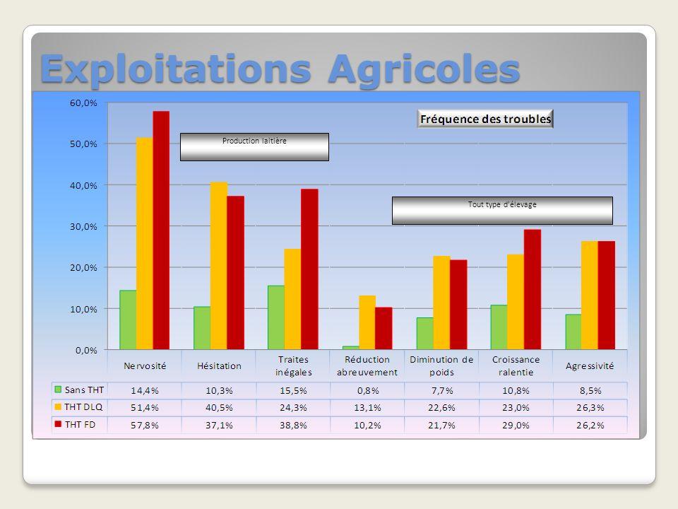 Exploitations Agricoles Production laitière Tout type délevage