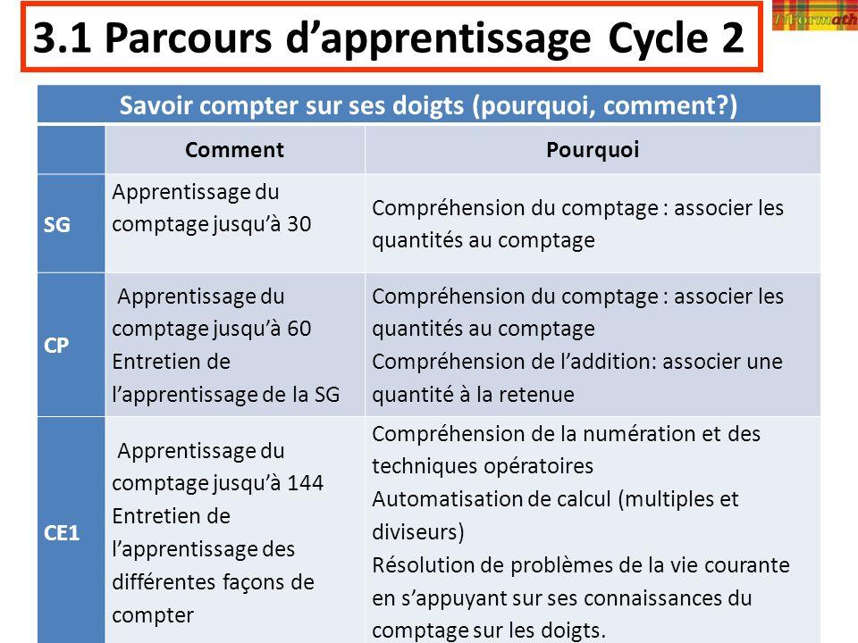 08/04/2014Misson mathématiques Martinique17 3.1 Parcours dapprentissage Cycle 2 Savoir compter sur ses doigts (pourquoi, comment?) CommentPourquoi SG