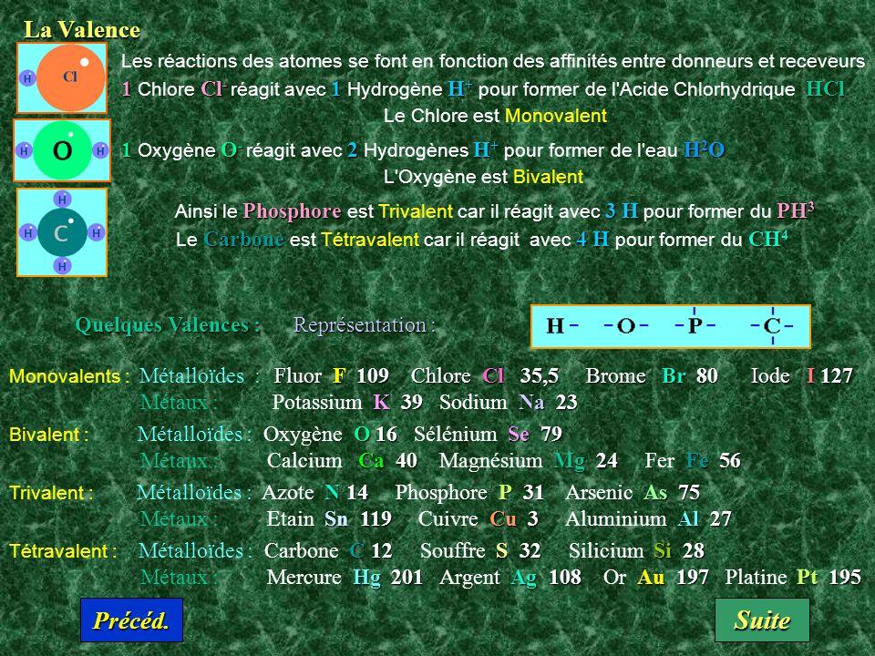 La Valence 1Cl - 1H + HCl Les réactions des atomes se font en fonction des affinités entre donneurs et receveurs 1 Chlore Cl - réagit avec 1 Hydrogène H + pour former de l Acide Chlorhydrique HCl Le Chlore est Monovalent 1 O - 2H + H 2 O 1 Oxygène O - réagit avec 2 Hydrogènes H + pour former de l eau H 2 O L Oxygène est Bivalent Phosphore3 HPH 3 Ainsi le Phosphore est Trivalent car il réagit avec 3 H pour former du PH 3 Carbone4 HCH 4 Le Carbone est Tétravalent car il réagit avec 4 H pour former du CH 4 Quelques Valences : Représentation : Fluor F 109 Chlore Cl 35,5 Brome Br 80 Iode I 127 Monovalents : Métalloïdes : Fluor F 109 Chlore Cl 35,5 Brome Br 80 Iode I 127 K 39Na 23 Métaux : Potassium K 39 Sodium Na 23 O 16 Se 79 Bivalent : Métalloïdes : Oxygène O 16 Sélénium Se 79 Ca 40Mg 24Fe 56 Métaux : Calcium Ca 40 Magnésium Mg 24 Fer Fe 56 N 14P31 As 75 Trivalent : Métalloïdes : Azote N 14 Phosphore P 31 Arsenic As 75 Sn 119Cu 3 Al 27 Métaux : Etain Sn 119 Cuivre Cu 3 Aluminium Al 27 C 12S32Si28 Tétravalent : Métalloïdes : Carbone C 12 Souffre S 32 Silicium Si 28 Hg 201Ag 108Au 197Pt 195 Métaux : Mercure Hg 201 Argent Ag 108 Or Au 197 Platine Pt 195 Suite Précéd.
