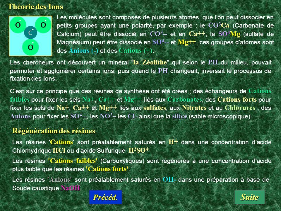 Théorie des Ions CO 3 Ca CO 3 --Ca++SO 4 Mg SO 4 -- Mg++ Anions (-) Cations (+) Les molécules sont composés de plusieurs atomes, que l on peut dissocier en petits groupes ayant une polarité, par exemple : le CO 3 Ca (Carbonate de Calcium) peut être dissocié en CO 3 -- et en Ca++, le SO 4 Mg (sulfate de Magnésium) peut être dissocié en SO 4 -- et Mg++, ces groupes d atomes sont des Anions (-) et des Cations (+).