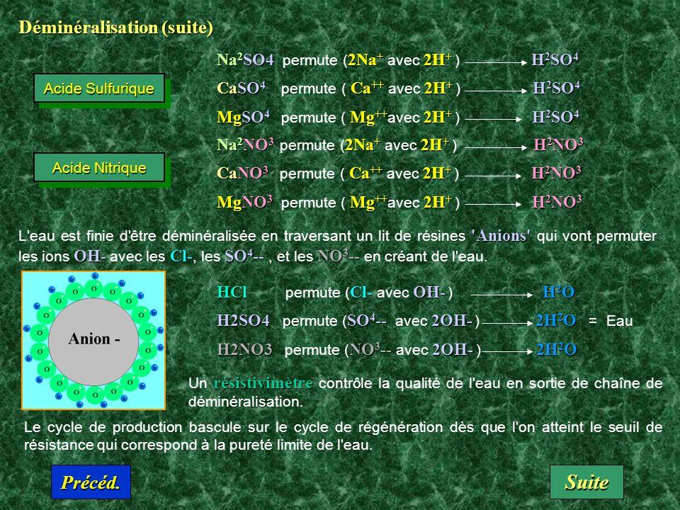Déminéralisation (suite) Anions OH-Cl-SO 4 --NO 3 -- L eau est finie d être déminéralisée en traversant un lit de résines Anions qui vont permuter les ions OH- avec les Cl-, les SO 4 --, et les NO 3 -- en créant de l eau.