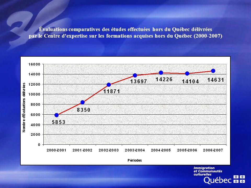 Évaluations comparatives des études effectuées hors du Québec délivrées par le Centre d'expertise sur les formations acquises hors du Québec (2000-200