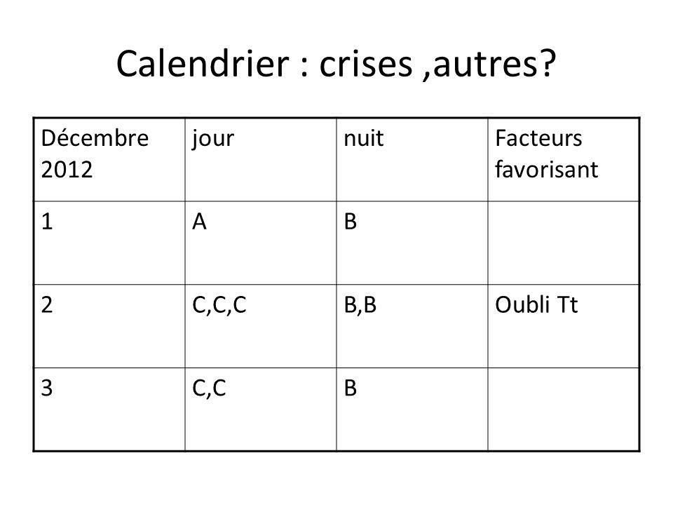 Calendrier : crises,autres? Décembre 2012 journuitFacteurs favorisant 1AB 2C,C,CB,BOubli Tt 3C,CB