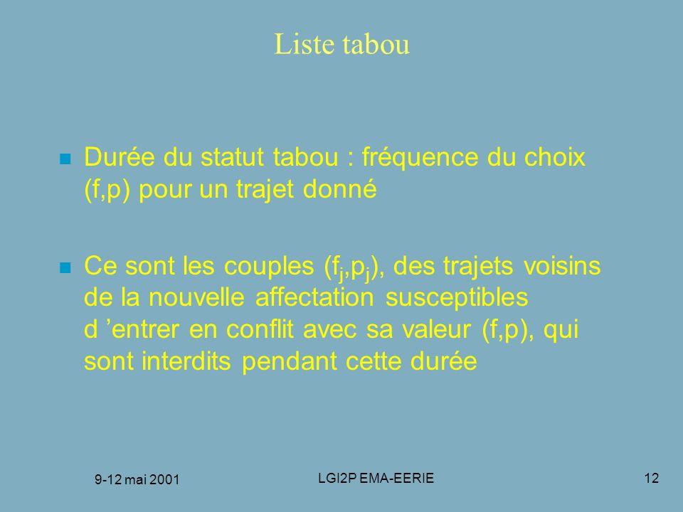 9-12 mai 2001 LGI2P EMA-EERIE12 Liste tabou n Durée du statut tabou : fréquence du choix (f,p) pour un trajet donné n Ce sont les couples (f j,p j ),
