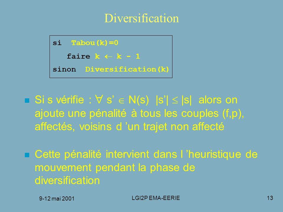 9-12 mai 2001 LGI2P EMA-EERIE13 Diversification si Tabou(k)=0 faire k k - 1 sinon Diversification(k) n Si s vérifie : s N(s) |s| |s| alors on ajoute u