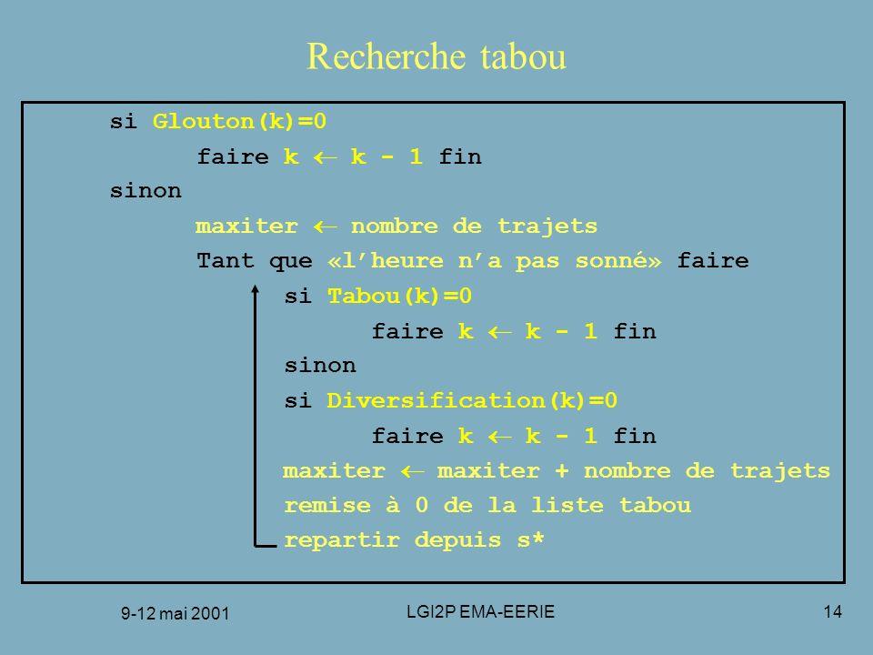 9-12 mai 2001 LGI2P EMA-EERIE14 Recherche tabou si Glouton(k)=0 faire k k - 1 fin sinon maxiter nombre de trajets Tant que «lheure na pas sonné» faire