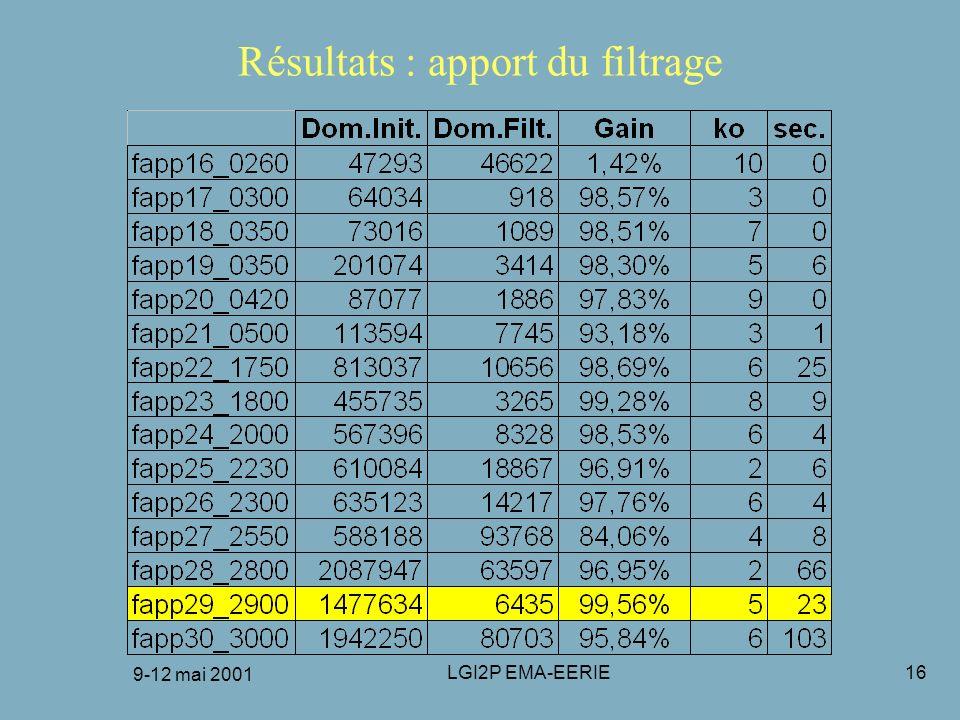 9-12 mai 2001 LGI2P EMA-EERIE16 Résultats : apport du filtrage