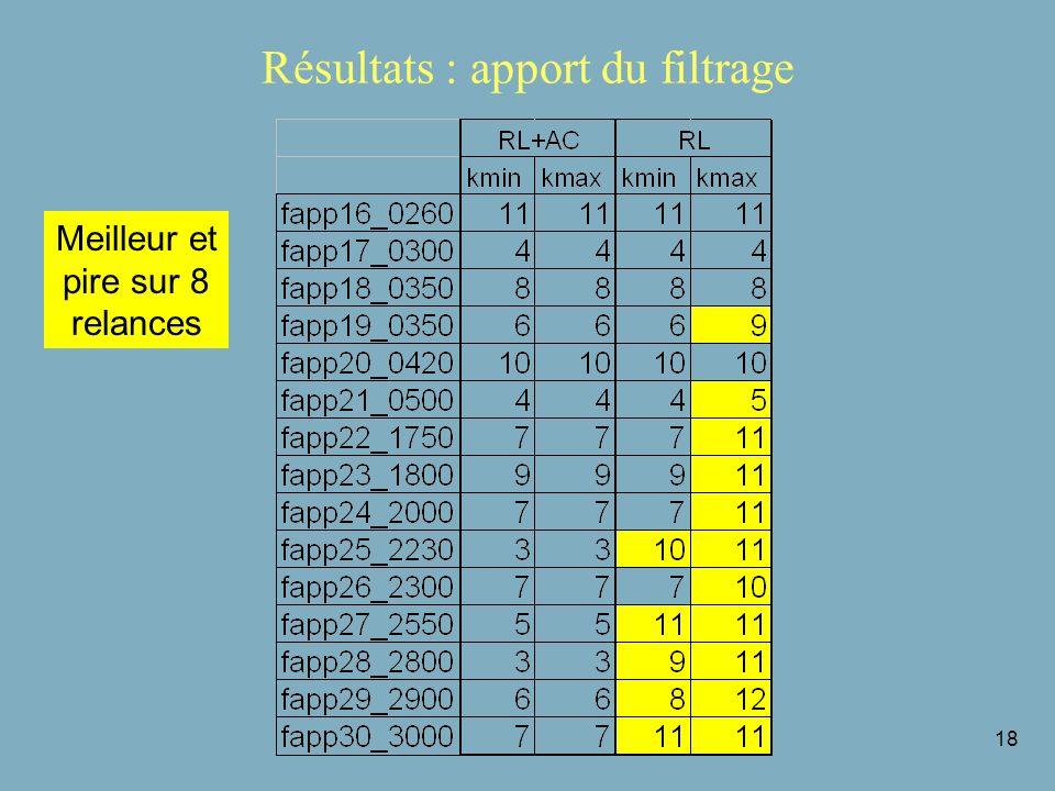 18 Résultats : apport du filtrage Meilleur et pire sur 8 relances