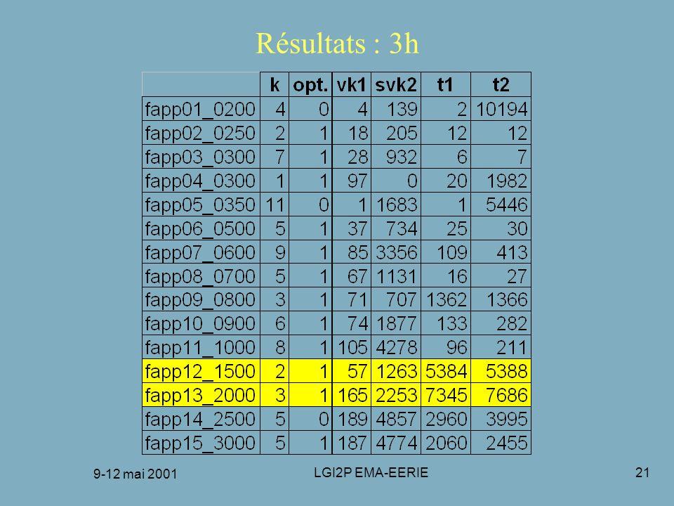 9-12 mai 2001 LGI2P EMA-EERIE21 Résultats : 3h