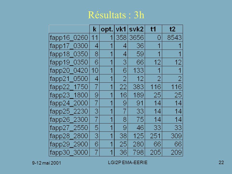 9-12 mai 2001 LGI2P EMA-EERIE22 Résultats : 3h