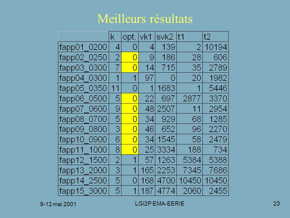 9-12 mai 2001 LGI2P EMA-EERIE23 Meilleurs résultats