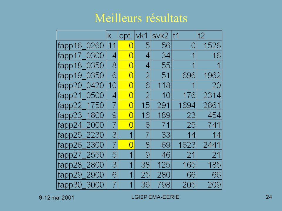 9-12 mai 2001 LGI2P EMA-EERIE24 Meilleurs résultats