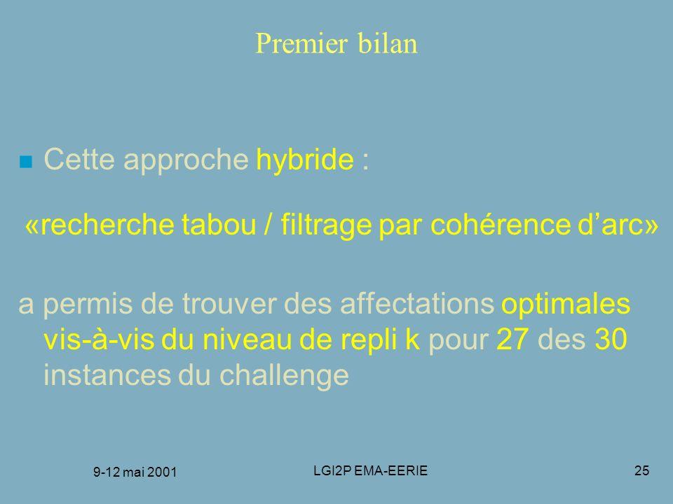 9-12 mai 2001 LGI2P EMA-EERIE25 Premier bilan n Cette approche hybride : «recherche tabou / filtrage par cohérence darc» a permis de trouver des affec