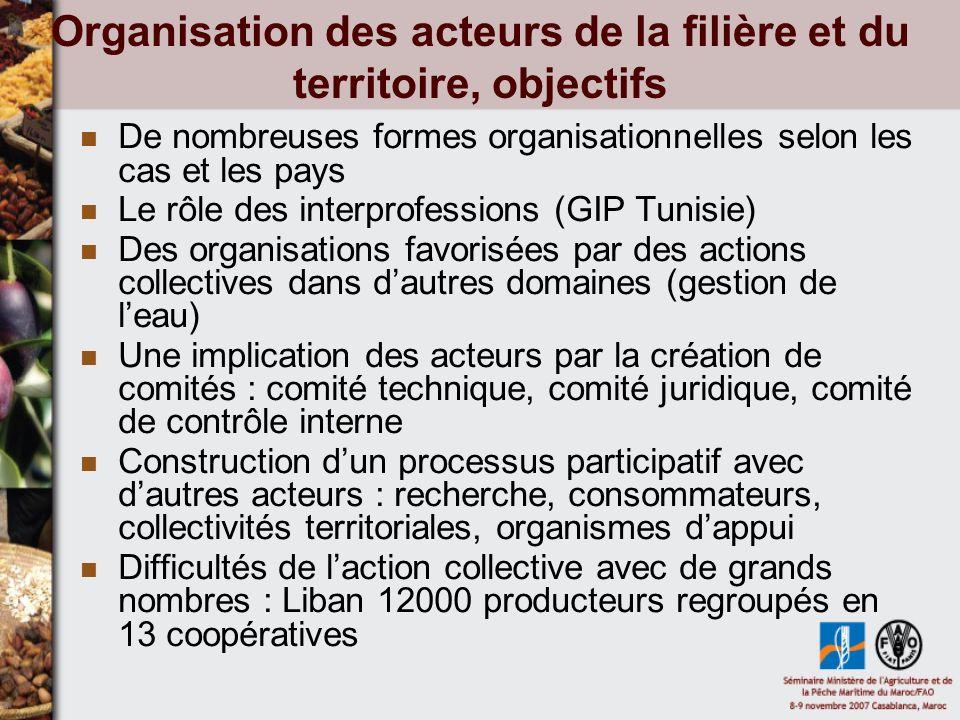 Organisation des acteurs de la filière et du territoire, objectifs De nombreuses formes organisationnelles selon les cas et les pays Le rôle des inter