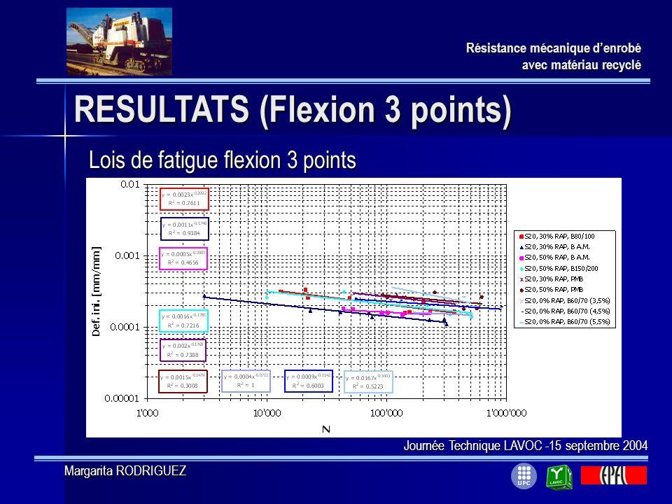 RESULTATS (Flexion 3 points) Résistance mécanique denrobé avec matériau recyclé Lois de fatigue flexion 3 points Journée Technique LAVOC -15 septembre