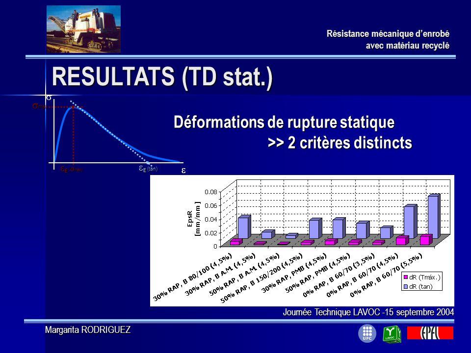 RESULTATS (TD stat.) Résistance mécanique denrobé avec matériau recyclé E ( máx ) E ( máx ) máx máx E (tan) E (tan) Déformations de rupture statique >