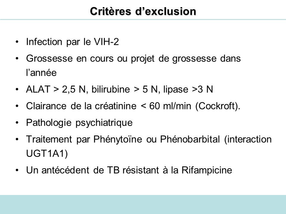 Infection par le VIH-2 Grossesse en cours ou projet de grossesse dans lannée ALAT > 2,5 N, bilirubine > 5 N, lipase >3 N Clairance de la créatinine <