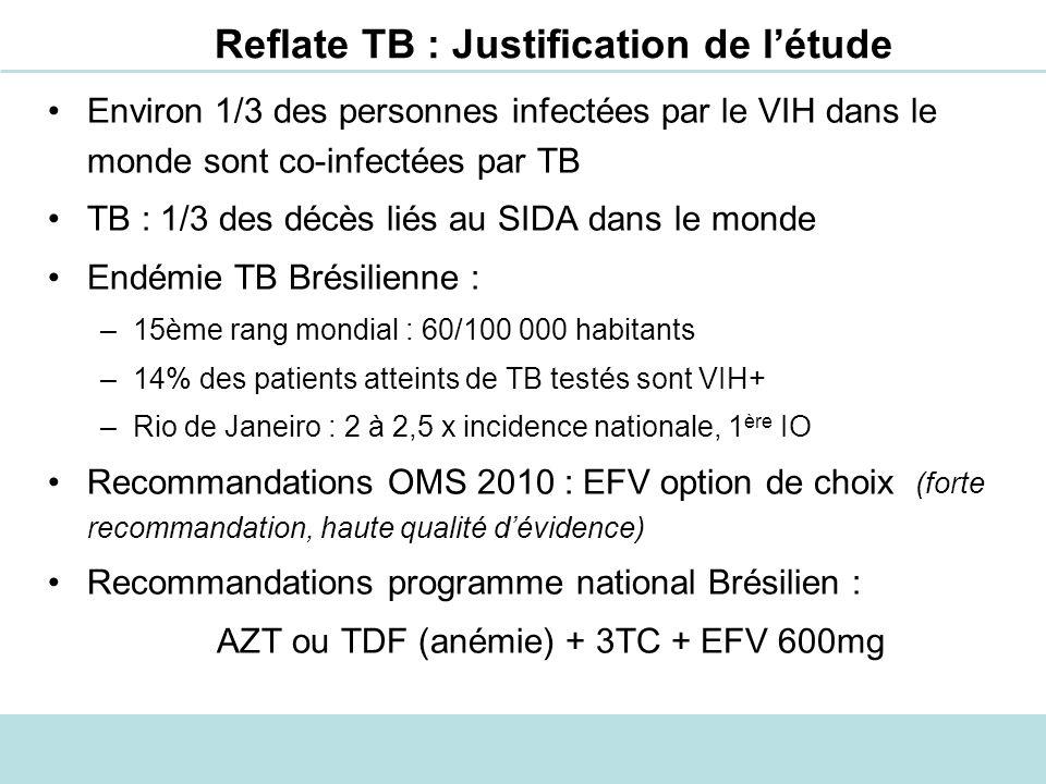 Reflate TB : Justification de létude Proposer des alternatives à EFV car : –Tolérance de lEFV imparfaite: 40% de SNC, 10% de rash, hépatites –Inactif en cas de résistance aux NNRTIs (résistance primaire, utilisation de NVP en PTMF) –Contre-indication de lEFV au premier trimestre de grossesse Les inhibiteurs de protéase : contre-indiqués avec la rifampicine et peu de disponibilité de la rifabutine Envisager lutilisation dantirétroviraux nayant pas ou peu dinteractions avec la rifampicine : les anti-intégrases
