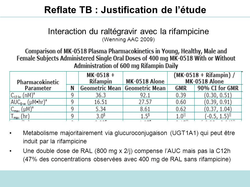 Reflate TB : Justification de létude Interaction du raltégravir avec la rifampicine (Wenning AAC 2009) Metabolisme majoritairement via glucuroconjugai