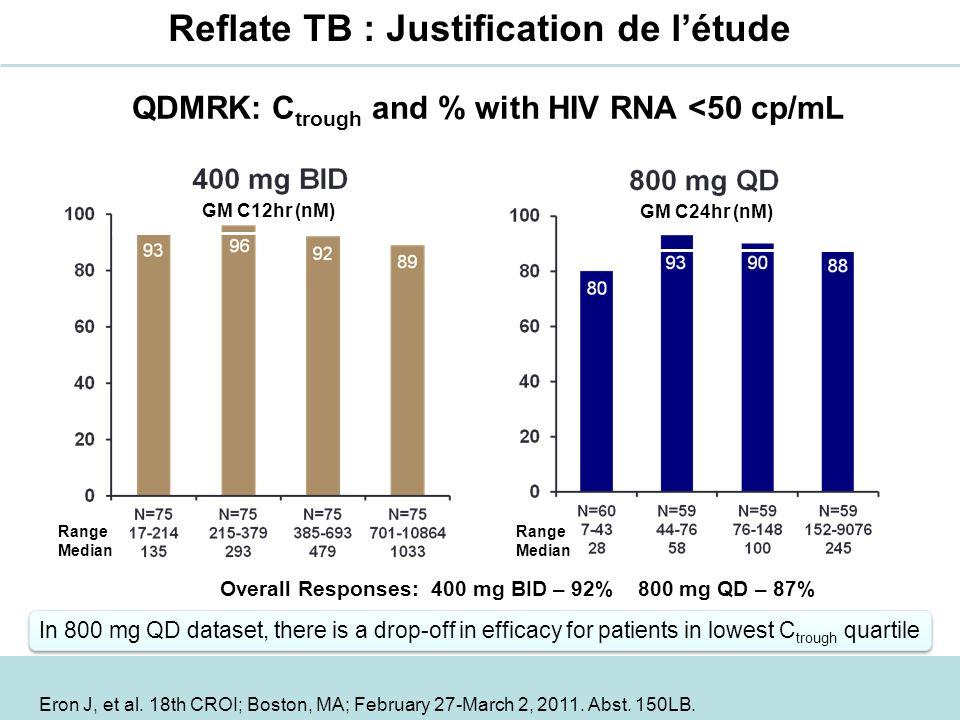 Reflate TB : Proposition de létude Proposition dun essai de Phase II –Comparer 2 doses de raltegravir pour tenir compte des incertitudes sur linteraction avec la rifampicine –3 groupes : « comparaison » au traitement de référence Fourniture des ARV pendant la durée de lessai (48 semaines) –Merck &Co : raltegravir –Gilead : tenofovir