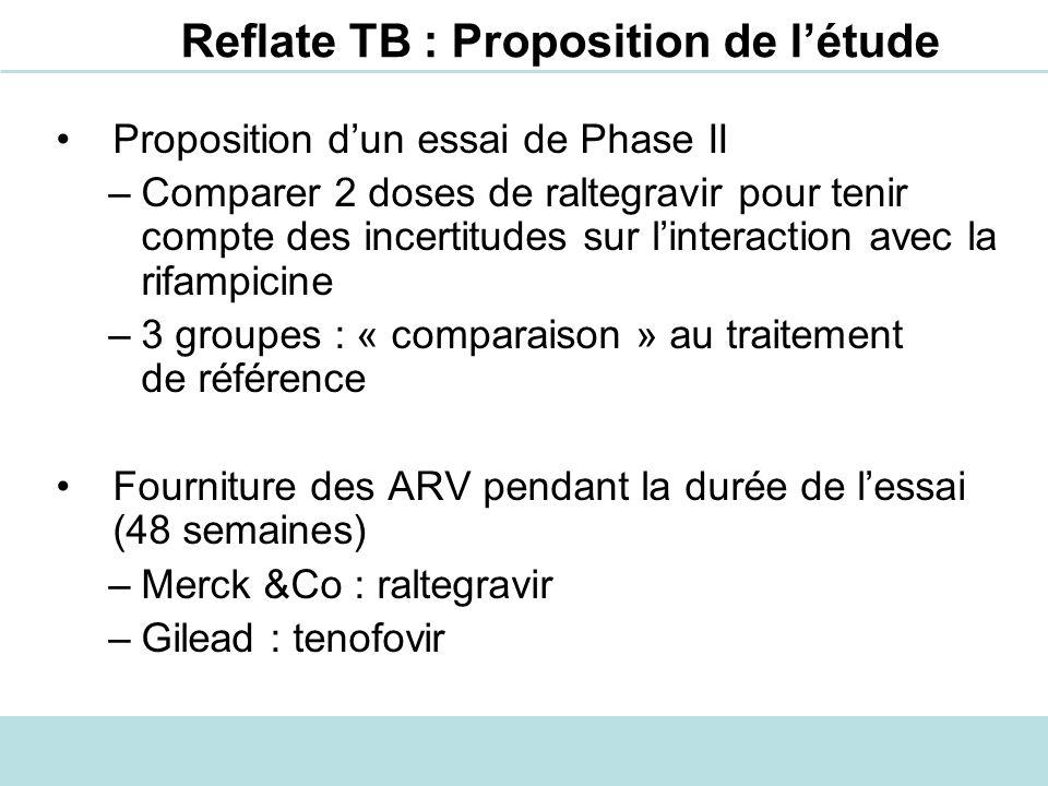 Reflate TB : Proposition de létude Proposition dun essai de Phase II –Comparer 2 doses de raltegravir pour tenir compte des incertitudes sur linteract
