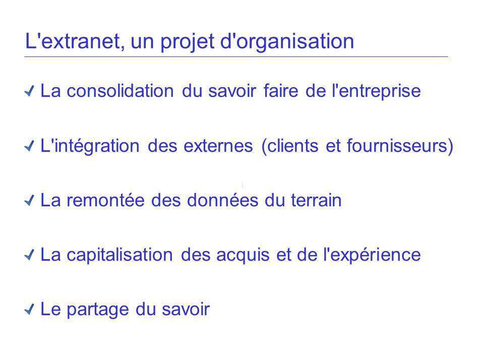 L'extranet, un projet d'organisation La consolidation du savoir faire de l'entreprise L'intégration des externes (clients et fournisseurs) La remontée