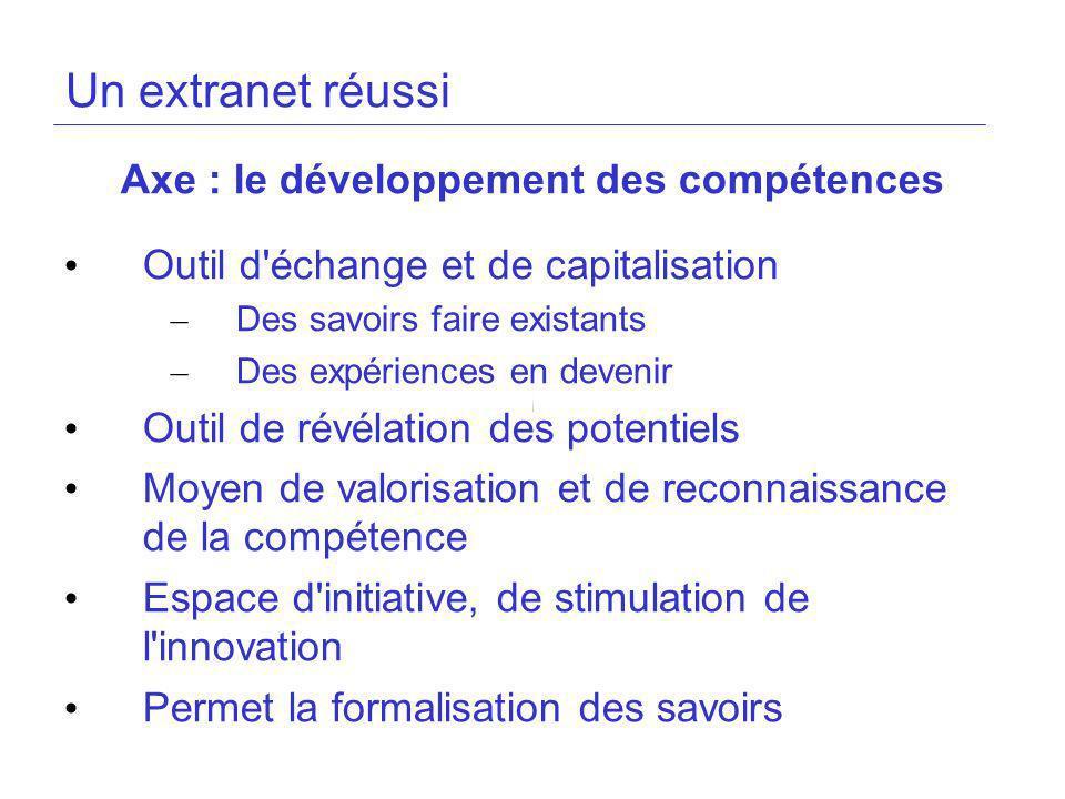 Un extranet réussi Axe : le développement des compétences Outil d'échange et de capitalisation – Des savoirs faire existants – Des expériences en deve