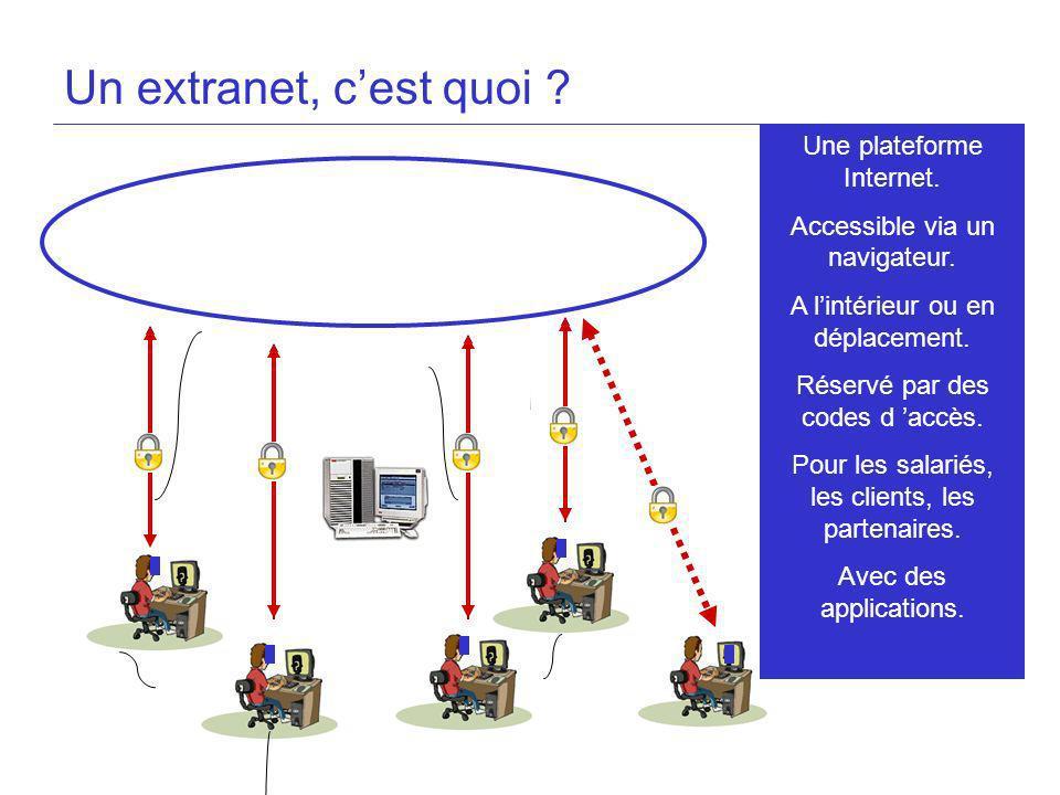 Un extranet, cest quoi ? Une plateforme Internet. Accessible via un navigateur. A lintérieur ou en déplacement. Réservé par des codes d accès. Pour le