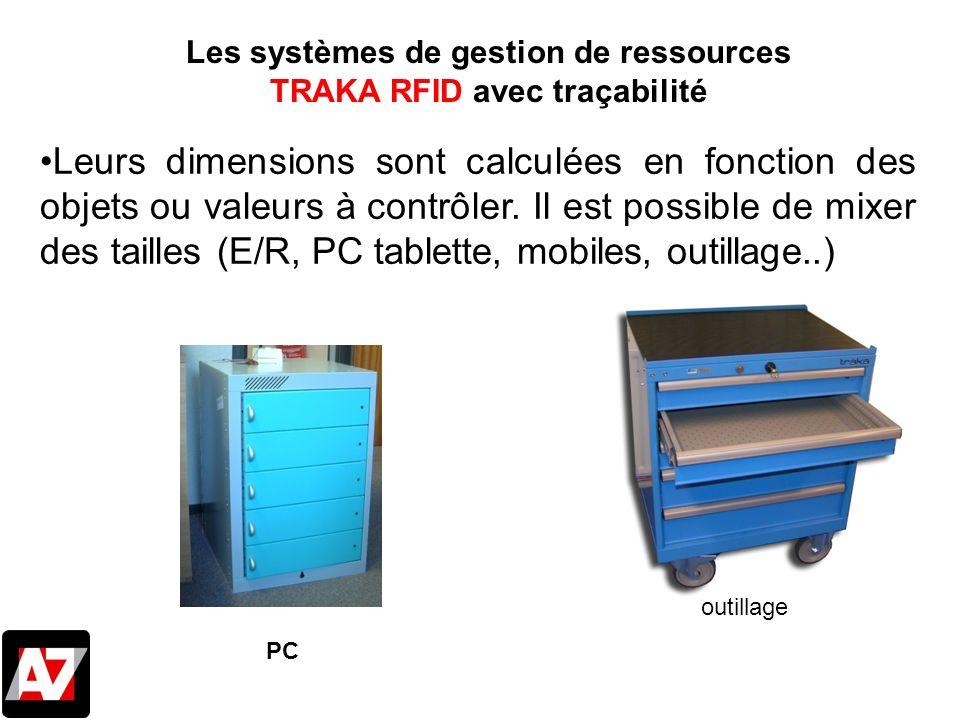 Leurs dimensions sont calculées en fonction des objets ou valeurs à contrôler. Il est possible de mixer des tailles (E/R, PC tablette, mobiles, outill