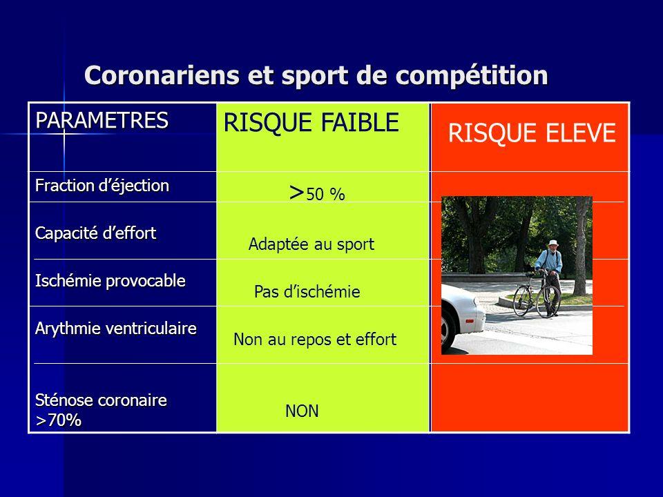 Coronariens et sport de compétition PARAMETRES RISQUE FAIBLE Fraction déjection Capacité deffort Ischémie provocable Arythmie ventriculaire Sténose co