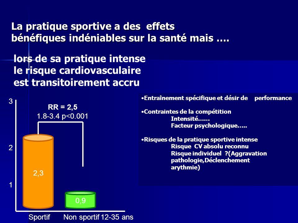 La pratique sportive a des effets bénéfiques indéniables sur la santé mais …. lors de sa pratique intense le risque cardiovasculaire est transitoireme