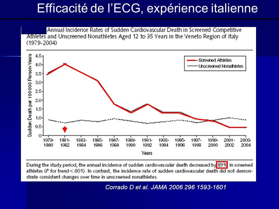 Corrado D et al. JAMA 2006 296 1593-1601 Efficacité de lECG, expérience italienne 3.6/100000 0.4/100000