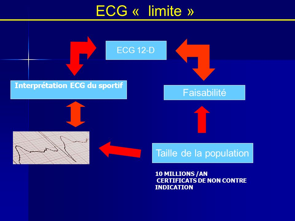Faisabilité ECG 12-D FORMATION Taille de la population ECG « limite » 10 MILLIONS /AN CERTIFICATS DE NON CONTRE INDICATION Interprétation ECG du sport