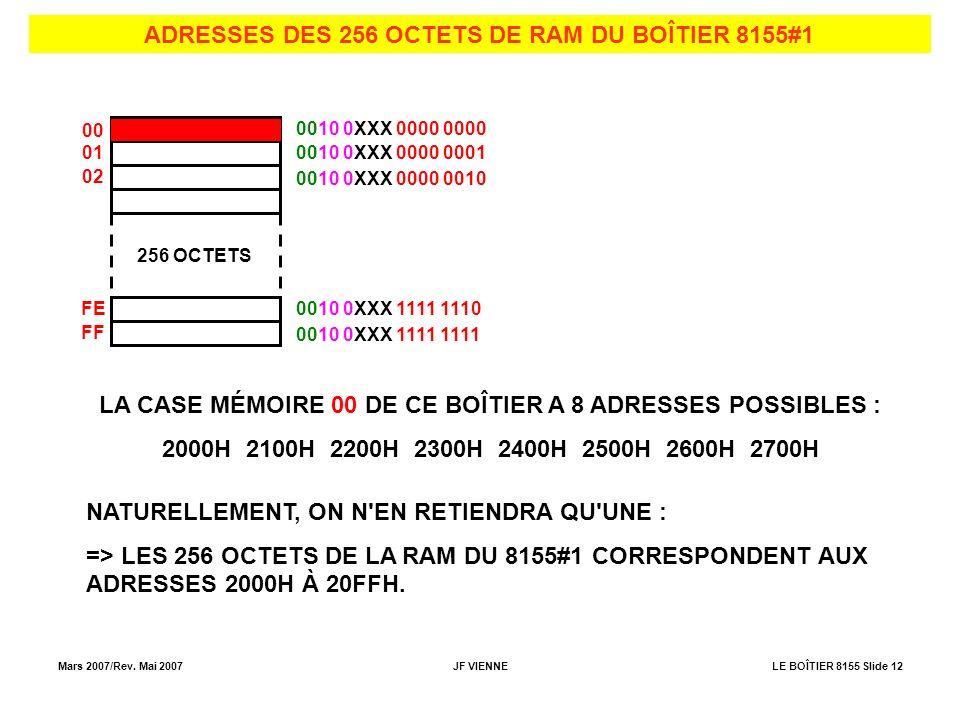 Mars 2007/Rev. Mai 2007JF VIENNELE BOÎTIER 8155 Slide 12 ADRESSES DES 256 OCTETS DE RAM DU BOÎTIER 8155#1 00 256 OCTETS 01 02 FE FF 0010 0XXX 0000 000