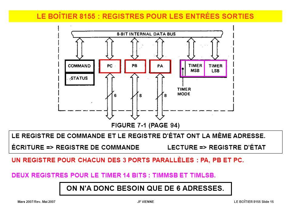 Mars 2007/Rev. Mai 2007JF VIENNELE BOÎTIER 8155 Slide 15 LE BOÎTIER 8155 : REGISTRES POUR LES ENTRÉES SORTIES FIGURE 7-1 (PAGE 94) LE REGISTRE DE COMM