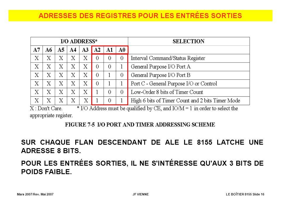 Mars 2007/Rev. Mai 2007JF VIENNELE BOÎTIER 8155 Slide 16 ADRESSES DES REGISTRES POUR LES ENTRÉES SORTIES SUR CHAQUE FLAN DESCENDANT DE ALE LE 8155 LAT