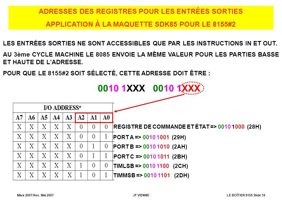 Mars 2007/Rev. Mai 2007JF VIENNELE BOÎTIER 8155 Slide 18 ADRESSES DES REGISTRES POUR LES ENTRÉES SORTIES APPLICATION À LA MAQUETTE SDK85 POUR LE 8155#