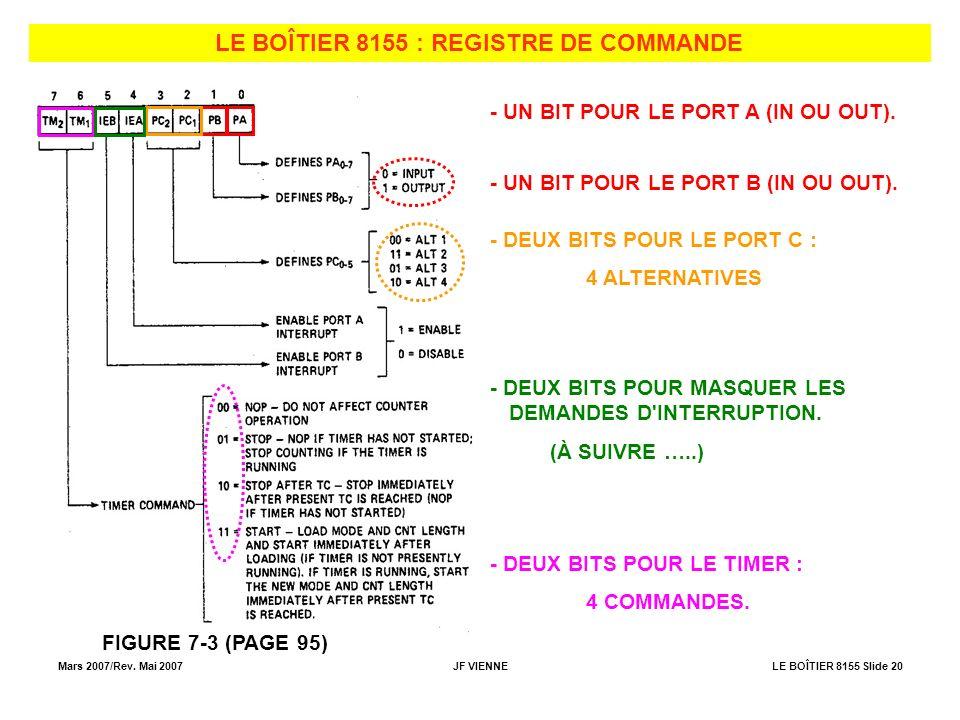 Mars 2007/Rev. Mai 2007JF VIENNELE BOÎTIER 8155 Slide 20 LE BOÎTIER 8155 : REGISTRE DE COMMANDE FIGURE 7-3 (PAGE 95) - UN BIT POUR LE PORT A (IN OU OU