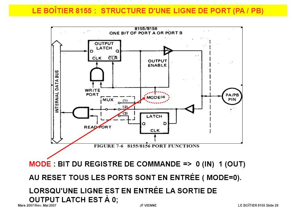 Mars 2007/Rev. Mai 2007JF VIENNELE BOÎTIER 8155 Slide 29 LE BOÎTIER 8155 : STRUCTURE D'UNE LIGNE DE PORT (PA / PB) MODE : BIT DU REGISTRE DE COMMANDE