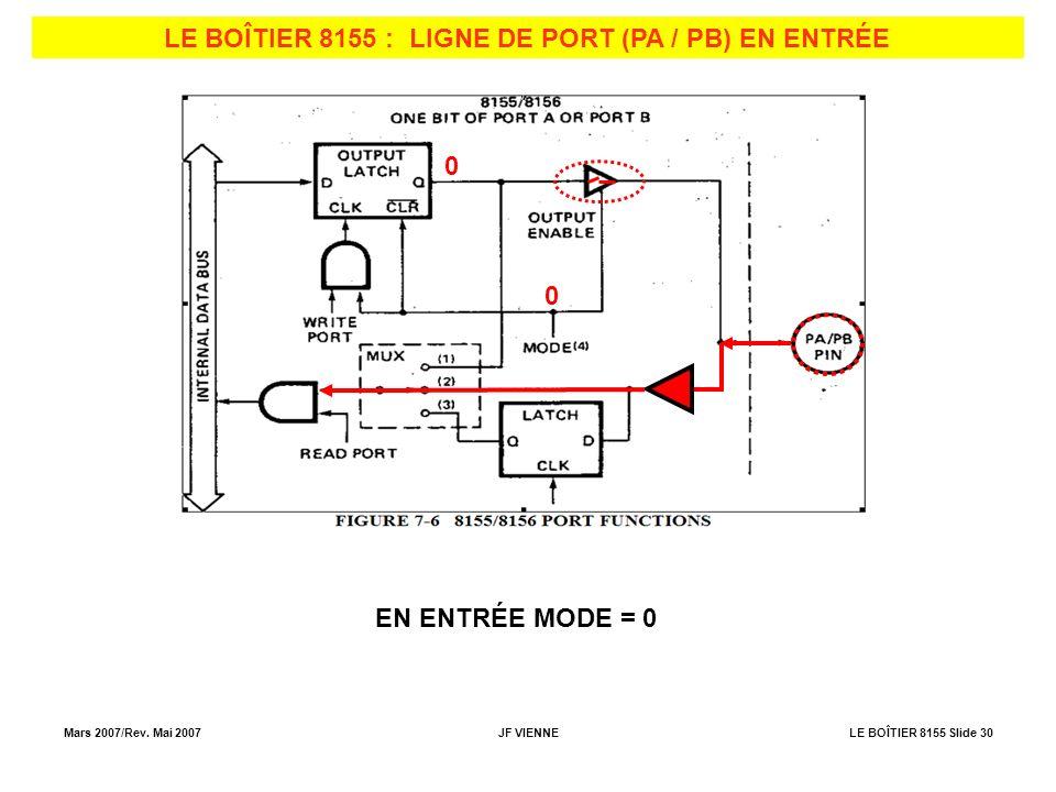 Mars 2007/Rev. Mai 2007JF VIENNELE BOÎTIER 8155 Slide 30 LE BOÎTIER 8155 : LIGNE DE PORT (PA / PB) EN ENTRÉE EN ENTRÉE MODE = 0 0 0