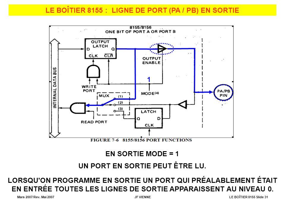 Mars 2007/Rev. Mai 2007JF VIENNELE BOÎTIER 8155 Slide 31 LE BOÎTIER 8155 : LIGNE DE PORT (PA / PB) EN SORTIE EN SORTIE MODE = 1 1 UN PORT EN SORTIE PE