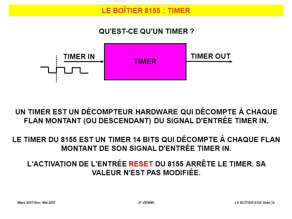 Mars 2007/Rev. Mai 2007JF VIENNELE BOÎTIER 8155 Slide 32 LE BOÎTIER 8155 : TIMER QU'EST-CE QU'UN TIMER ? TIMER TIMER IN TIMER OUT UN TIMER EST UN DÉCO