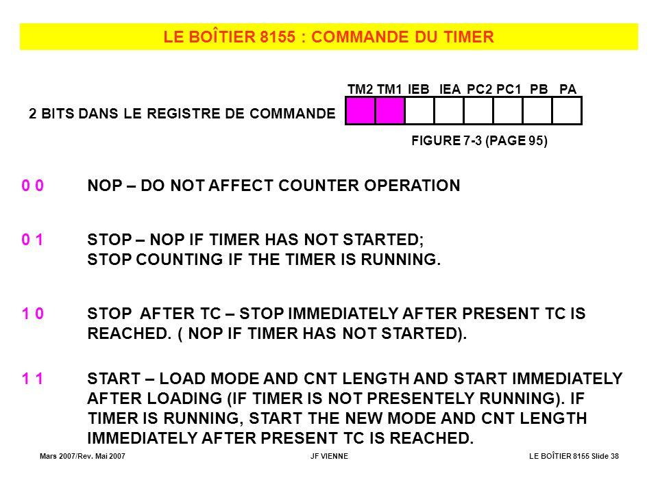 Mars 2007/Rev. Mai 2007JF VIENNELE BOÎTIER 8155 Slide 38 LE BOÎTIER 8155 : COMMANDE DU TIMER TM2TM1IEBIEAPC2PC1PBPA 2 BITS DANS LE REGISTRE DE COMMAND