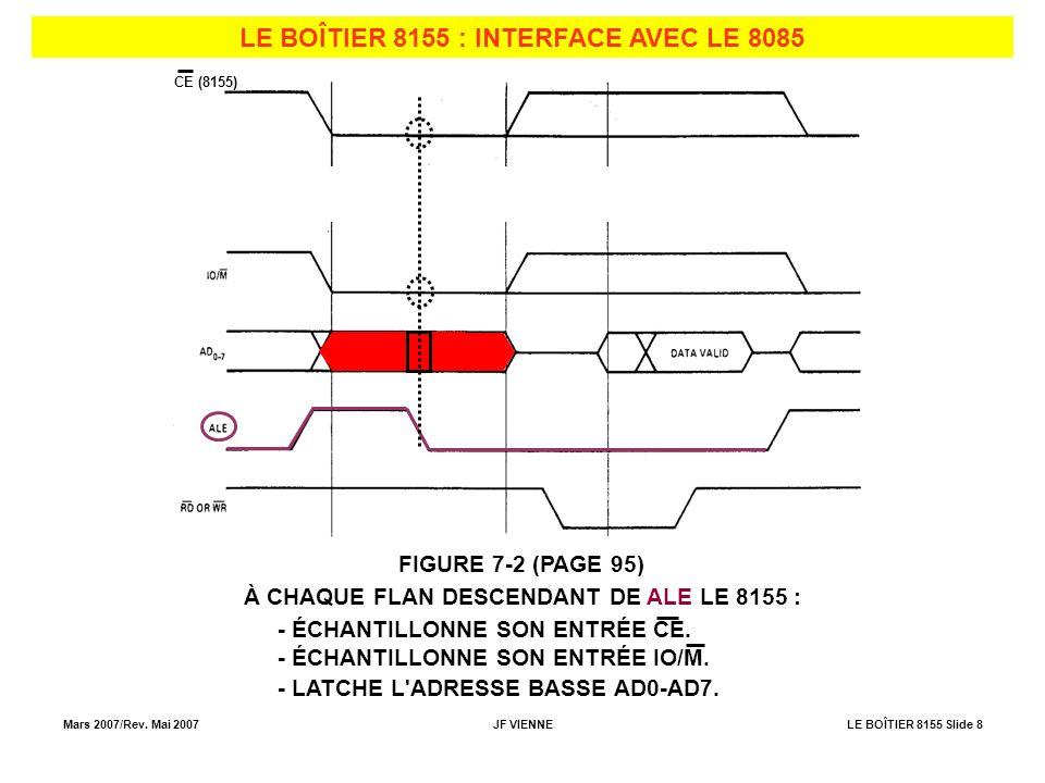Mars 2007/Rev. Mai 2007JF VIENNELE BOÎTIER 8155 Slide 8 LE BOÎTIER 8155 : INTERFACE AVEC LE 8085 FIGURE 7-2 (PAGE 95) CE (8155) À CHAQUE FLAN DESCENDA