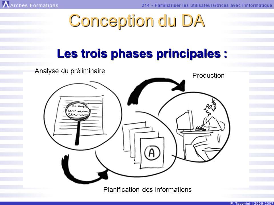 Conception du DA Analyse du préliminaire Production Planification des informations Les trois phases principales :