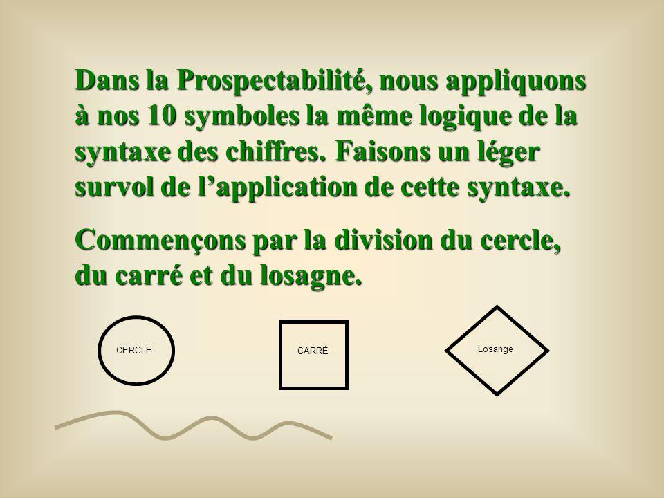 013456… 1 2 4 5 En plus de lassemblage et de la permutation, la syntaxe des chiffres comprend aussi laddition (augmentation), la soustraction (diminut