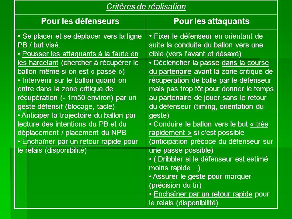 Critères de réalisation Pour les défenseursPour les attaquants Se placer et se déplacer vers la ligne PB / but visé.