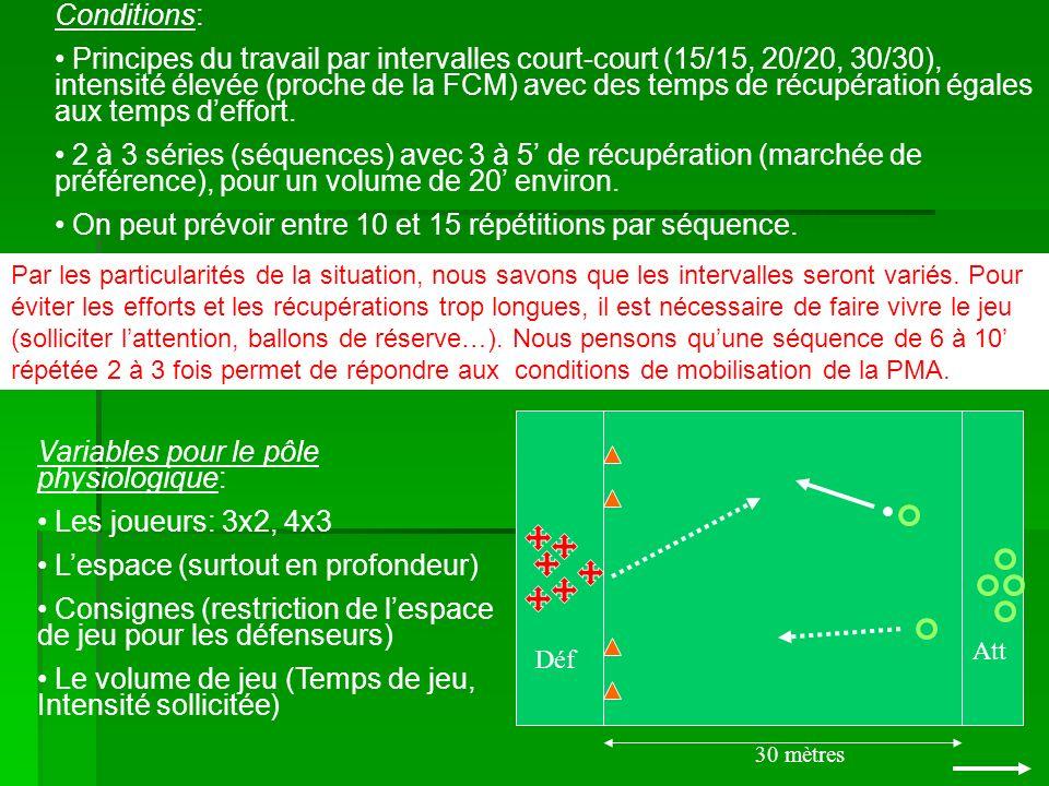 Conditions: Principes du travail par intervalles court-court (15/15, 20/20, 30/30), intensité élevée (proche de la FCM) avec des temps de récupération égales aux temps deffort.