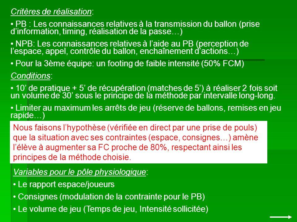 Critères de réalisation: PB : Les connaissances relatives à la transmission du ballon (prise dinformation, timing, réalisation de la passe…) NPB: Les connaissances relatives à laide au PB (perception de lespace, appel, contrôle du ballon, enchaînement dactions…) Pour la 3ème équipe: un footing de faible intensité (50% FCM) Conditions: 10 de pratique + 5 de récupération (matches de 5) à réaliser 2 fois soit un volume de 30 sous le principe de la méthode par intervalle long-long.